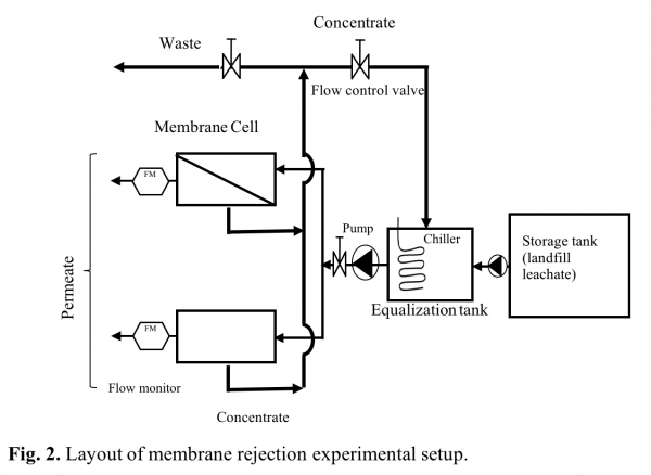 Fig. 2. Layout of membrane rejection experimental setup.